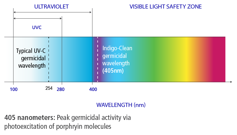 Indigo-Clean uses safe, continuous visible light to disinfection